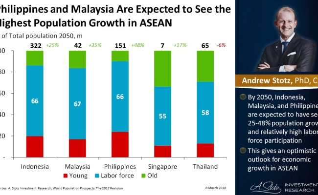 Philippines And Malaysia Are Expected To See The Highest