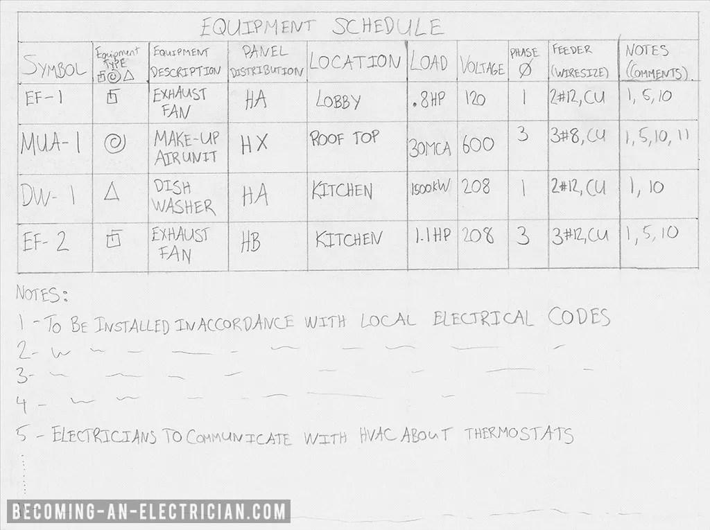 Understanding Equipment Schedules (Voltages + Wire Size