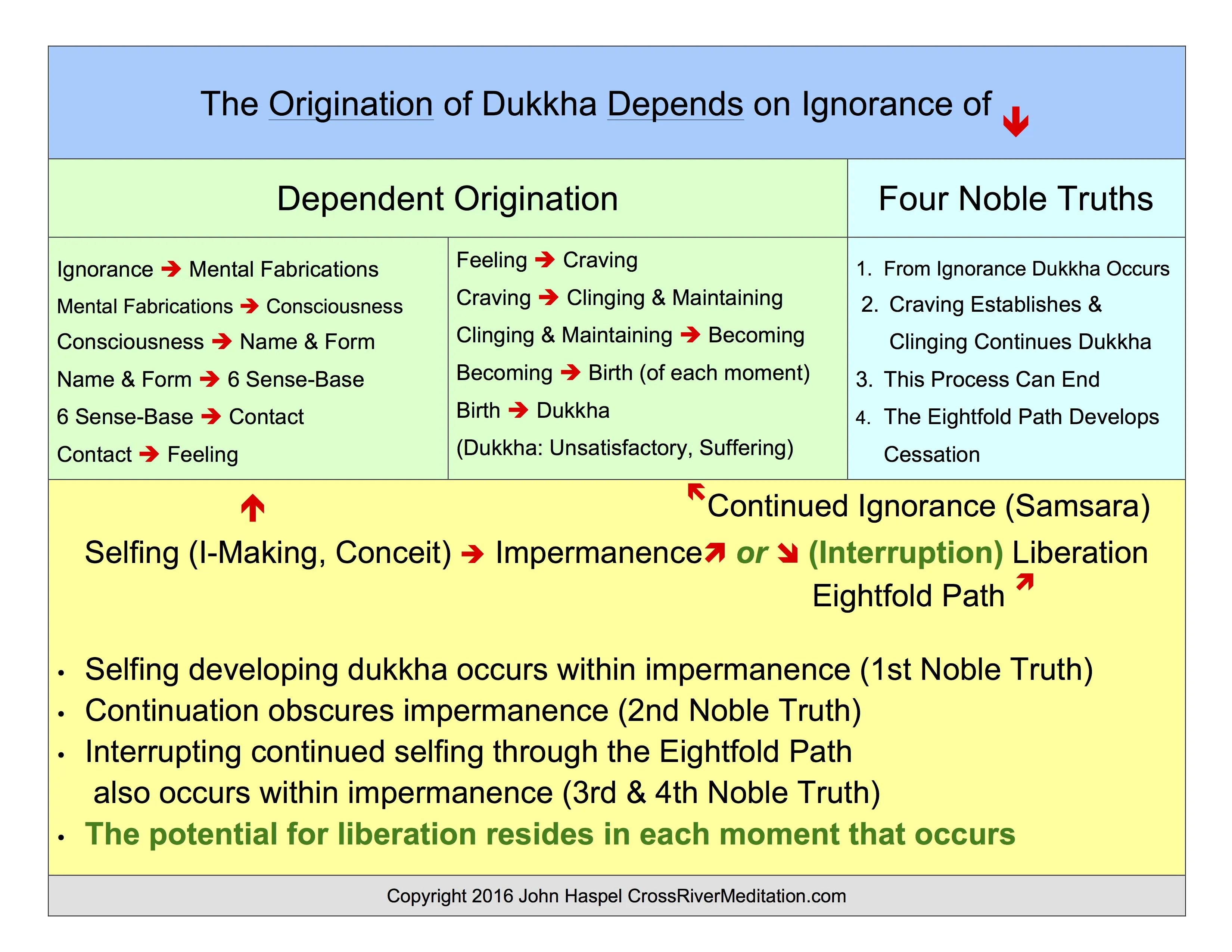Dependent Origination And The Four Noble Truths Flow Chart