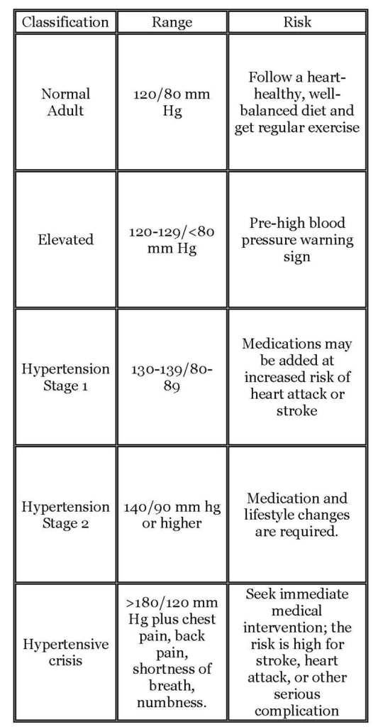 Blood Pressure Patterns