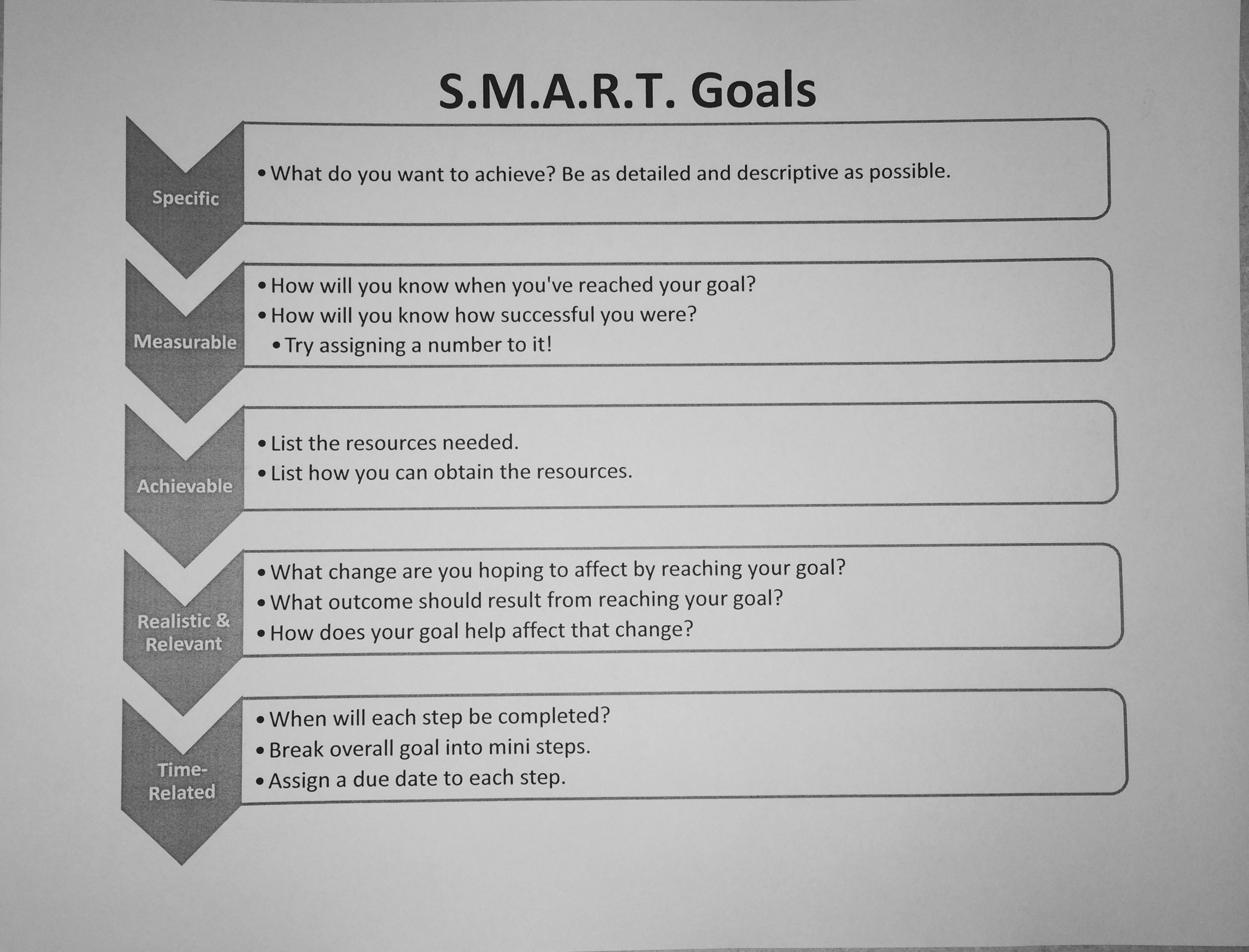 Smart Goals And Resolutions