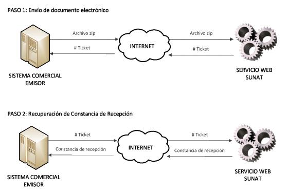 Envío de factura manualmente al webservice de la SUNAT