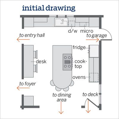 Kitchen Design Tips 4 Key Elements That Professional Designers Consider When Designing A Kitchen