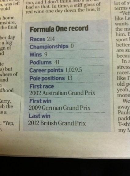 Mark Webber – A Career in F1
