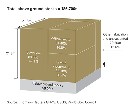 All the gold ever mined would form a cube 21 metres on each side