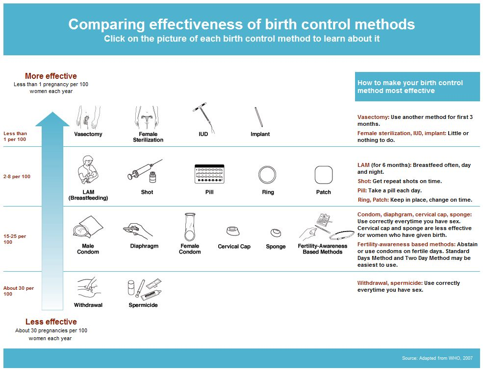Planned parenthood method effectiveness chart also risky business is birth control safe bedsider rh