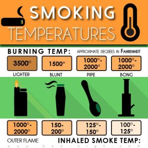 Smoking temperature