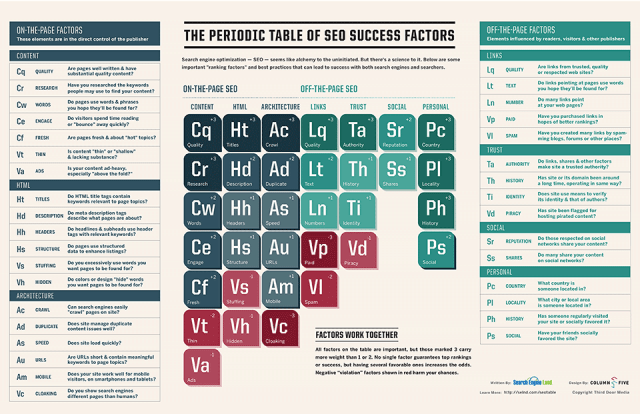 seo ranking factors 2013 (periodic table)