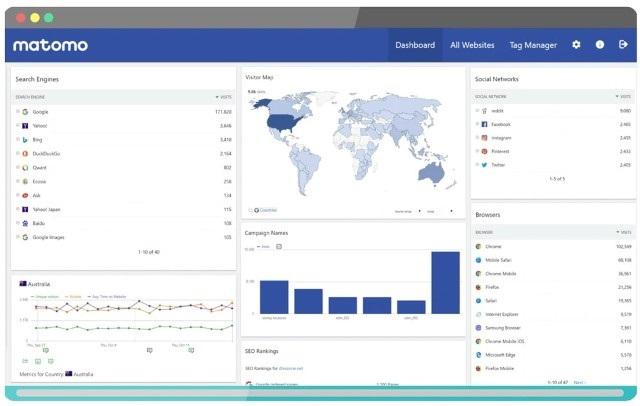 Matomo - лучшие альтернативы Google Analytics