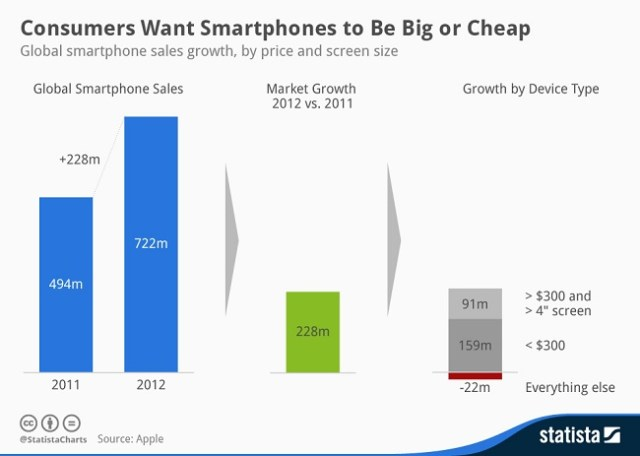 chartoftheday_2110_Smartphone_growth_by_price_and_size_n