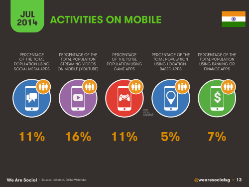 Social Media, Internet and Mobile usage facts 2014 July India 11