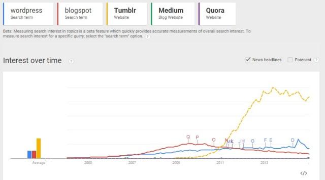 blogging platforms comparison graph 2015
