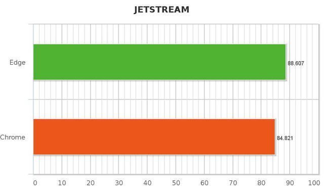 Jetstream Edge vs Chrome