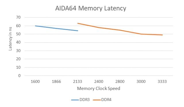 Latency DDR3 vs. DDR4