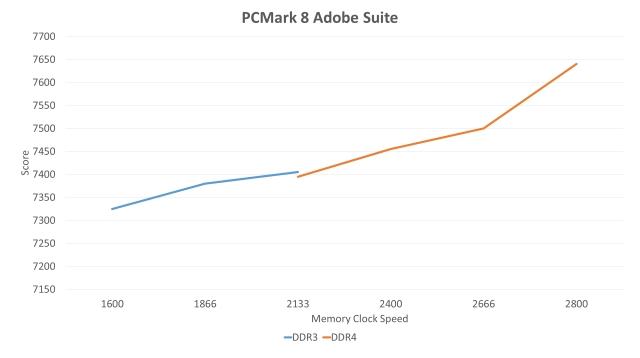 PCMark 8 Adobe Suite