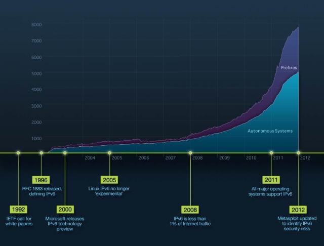 IPv6 Timeline