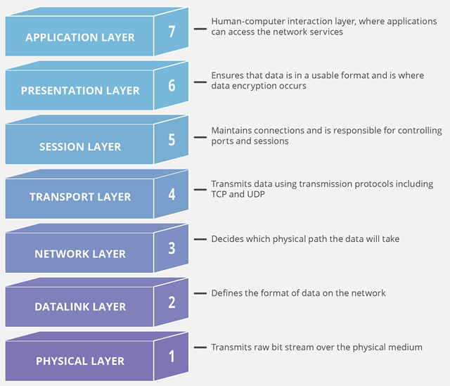 OSI Model 7 Layers Network Connectivity KK