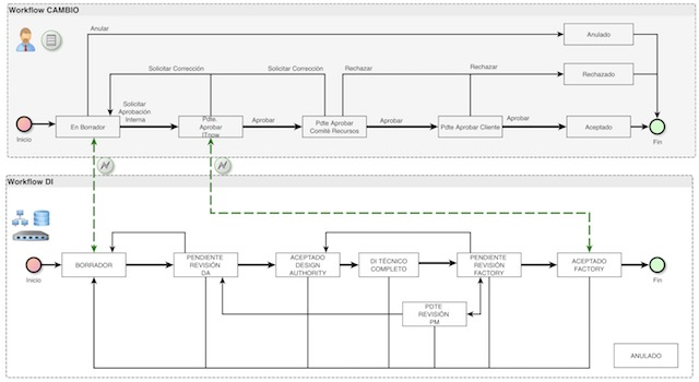 Visio alternatives 10 best diagramming software beebom 2 yed graphs editor best microsoft visio alternatives ccuart Gallery