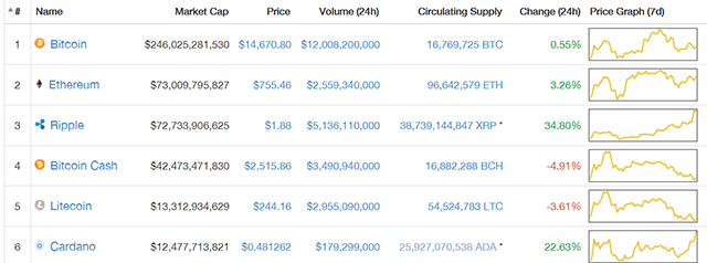 Top 6 cryptocurrencies as of December 29 2017