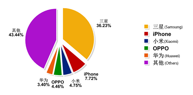 Clone smartphone distribution
