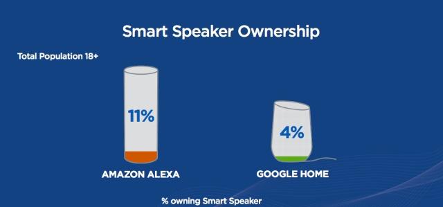 alexa vs google smart speaker