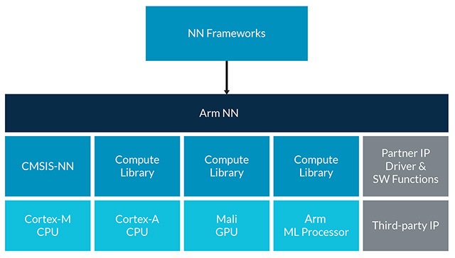 Arm NN software