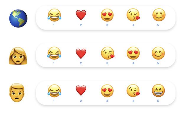 Messenger Valentine's Day Stats
