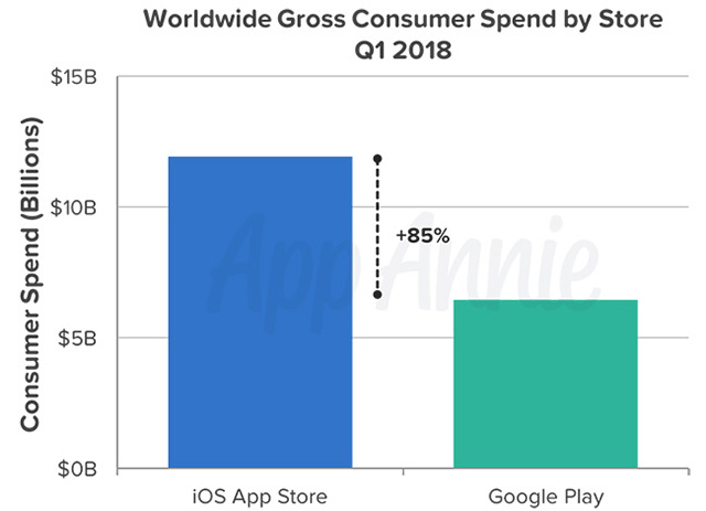 Gross Consumer Spend by Store App Annie
