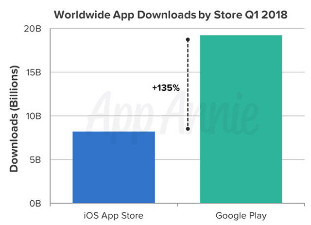 Worldwide app downloads by store App Annie