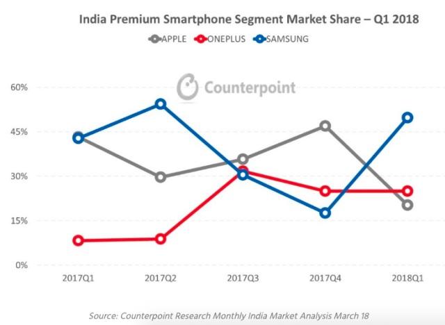 counterpoint samsung top spot premium phones