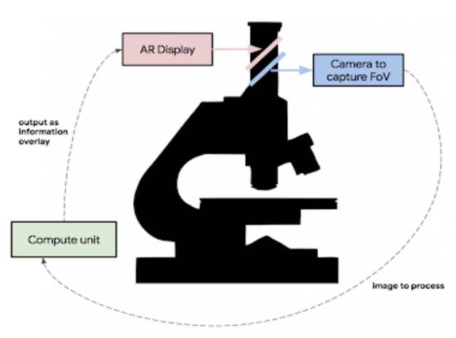 Google's AR Microscope system