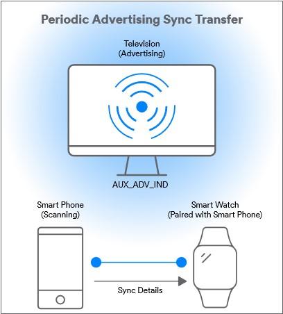 Периодическая передача рекламы Sync