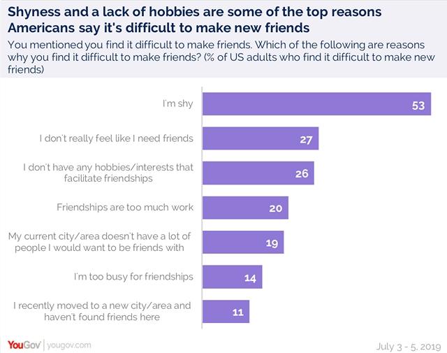 Friendship - Reasons making friends is hard