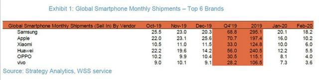 global smartphone shipments february