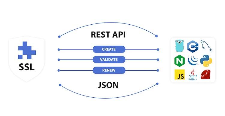 3. SSL REST API