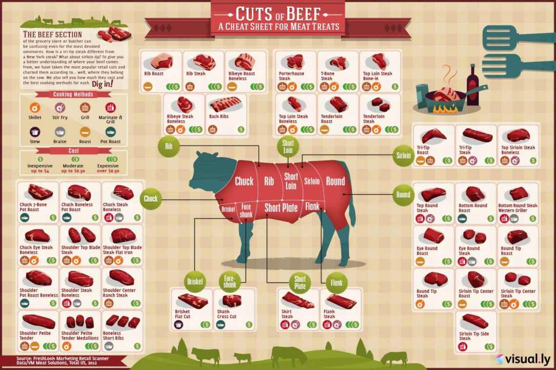 best cuts of beef cheat sheet