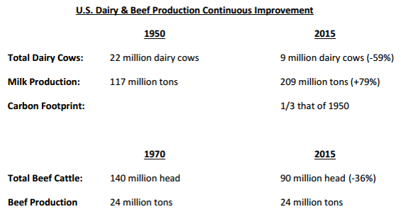 Increased efficiency in raising cattle in the U.S. over the past several decades thanks to better management practices and understanding of cattle needs.  - Mitloehner
