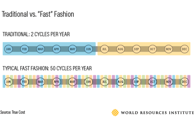 fast fashion waste environmental impact sustainability golden globes