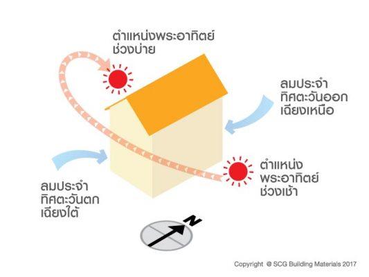แนวทางการรีโนเวทบ้านเพื่อลดความร้อนในบ้าน เริ่มต้นอย่างไร? 1