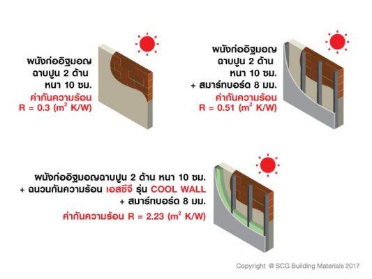 แนวทางการรีโนเวทบ้านเพื่อลดความร้อนในบ้าน เริ่มต้นอย่างไร? 4