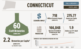 CT-breweries-economic-impact