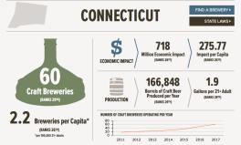 CT-breweries-economic-impact