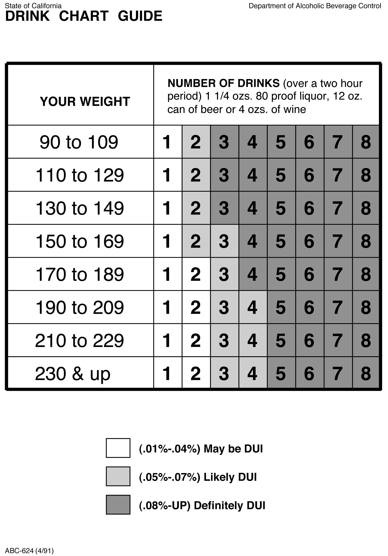 breastfeeding alcohol chart: 004 serving alcohol beer exam school