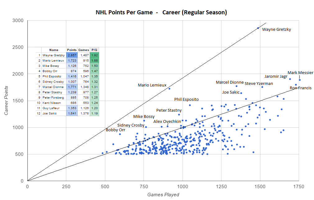 hockey player diagram basic auto ignition wiring nhl career points per game visualization of superstar dataisbeautiful