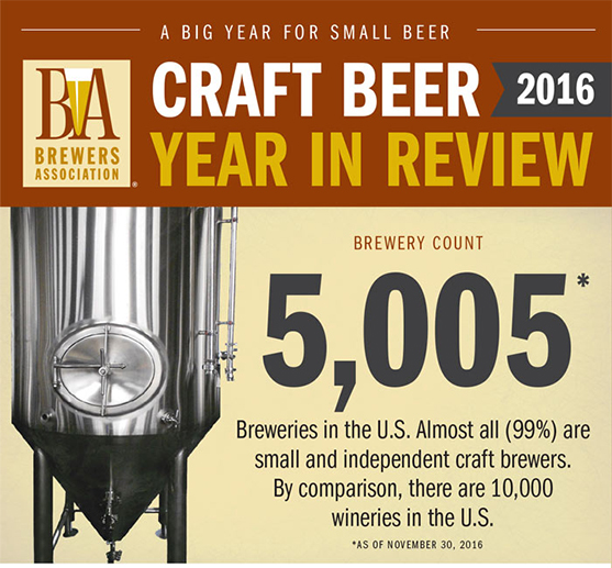 Over 5,000 breweries
