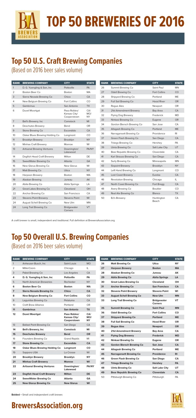 Top 50 Breweries 2016