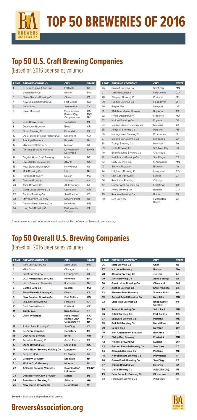 Top 50 Breweries 2016