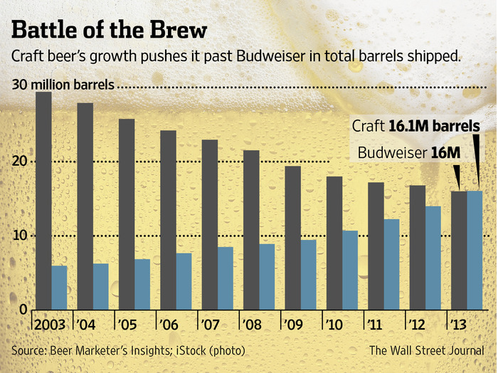 Craft Beer Now Beating Budweiser Shipments