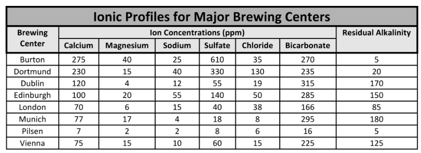 Soapbox Ingredients Water Profile