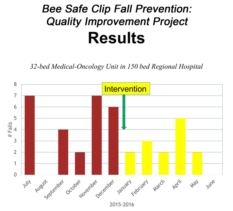 Bee Safe Clip Fall Prevention: Quality Improvement Project Results graph